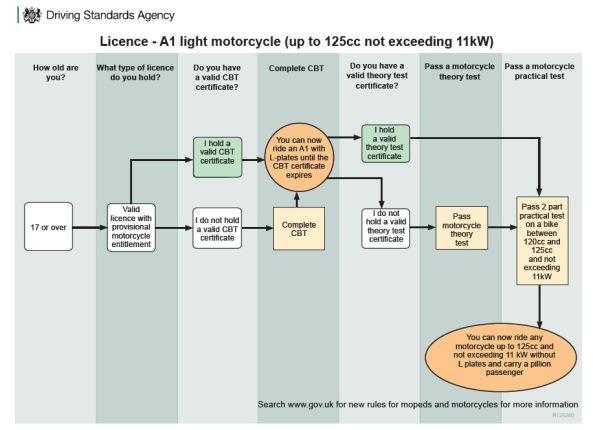 DSA Level 125cc
